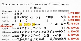 Numerals evolution in India