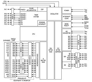 Freescale 68HC11 - 68HC11 block diagram