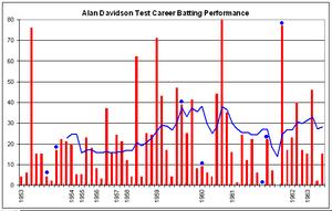 Alan Keith Davidson - Image: Alan Davidson graph
