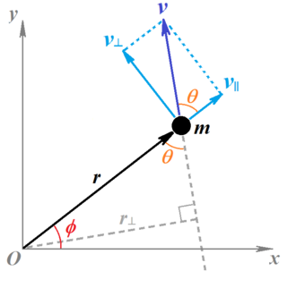 Angular momentum - Velocity of the particle m with respect to the origin O can be resolved into components parallel to (v//) and perpendicular to (v⊥) the radius vector r. The angular momentum of m is proportional to the perpendicular component v⊥ of the velocity, or equivalently, to the perpendicular distance r⊥ from the origin.