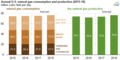 Annual U.S. natural gas consumption and production (2015-18) (32473844532).png