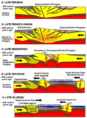 Alleghanian orogeny - The Alleghanian orogeny, a result of three separate continental collisions. USGS