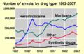 Arrests timeline by drug.png
