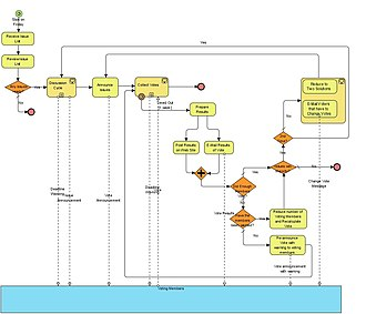 Business Process Model and Notation - Image: BPMN E Mail Voting Process