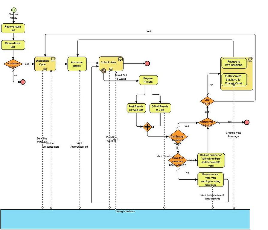 Project Planning Flow Chart: BPMN-E-MailVotingProcess.jpg - Wikimedia Commons,Chart