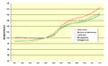 Baupreisindex Deutschland 2001 2012a.png