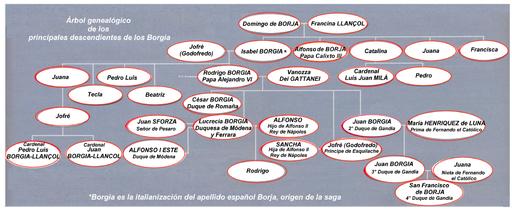 Borgia-genealog-es