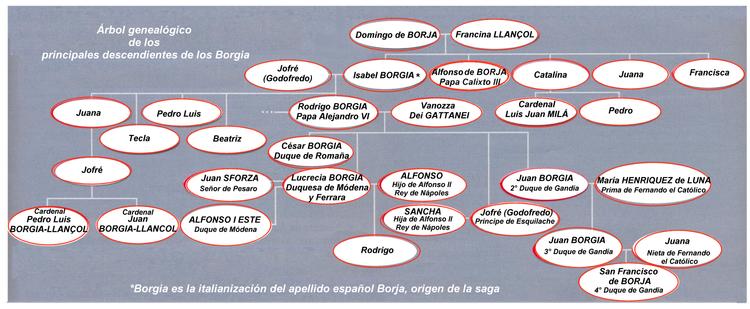 Borgia-genealog-es.png