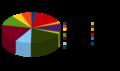 Budget ESA 2010.png