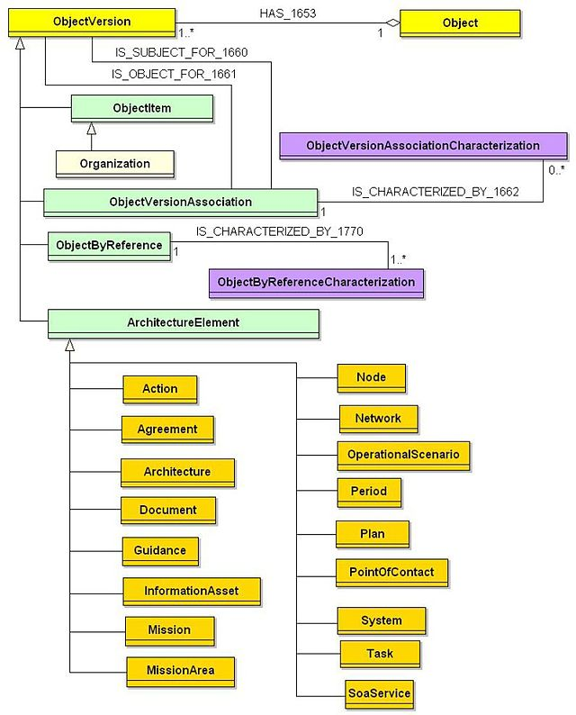 Core Architecture Data Model Wikiwand