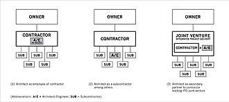 Design–build - Three models of contractor-led design–build