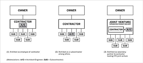 Three models of contractor-led design–build