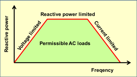 Limiting conditions for capacitors operating with AC loads Capacitors-AC limiting conditions.png
