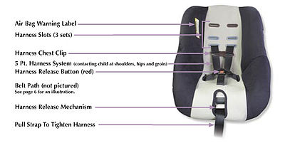 Car Seats Weight Uk