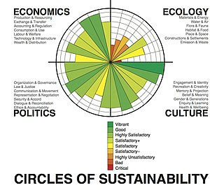 Sustainable development - Framing of sustainable development progress according to the Circles of Sustainability, used by the United Nations.