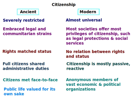 History of citizenship - Wikipedia