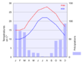Climate chart of Naxos(fr).png
