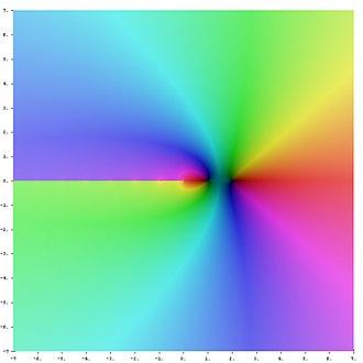 Polygamma function - Image: Complex Log Gamma
