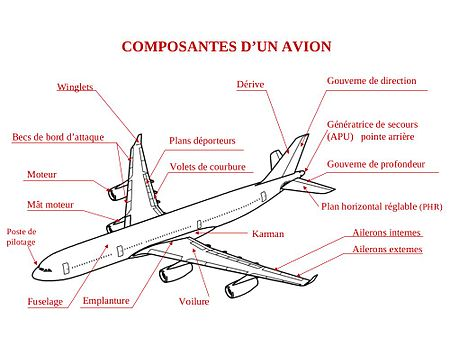 Configuration Générale Dun Avion Wikipédia