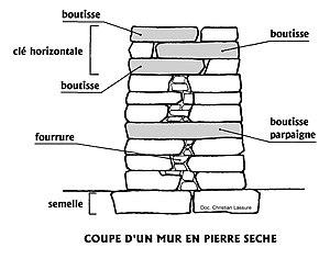 Pierre s che wikip dia - Code urbanisme mur de soutenement ...