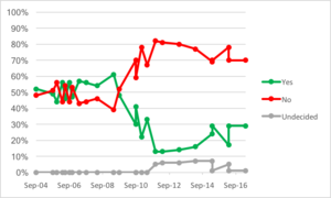 Czech Republic and the euro - Euro adoption opinion polling in the Czech Republic, Sep 2004 to Apr 2017