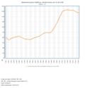 Dívida pública de Portugal.png