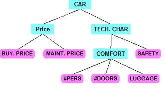 Decision EXpert - Hierarchical structure for car evaluation example