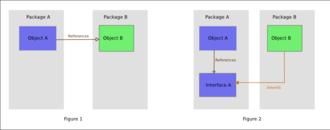 Dependency inversion principle - Image: Dependency inversion