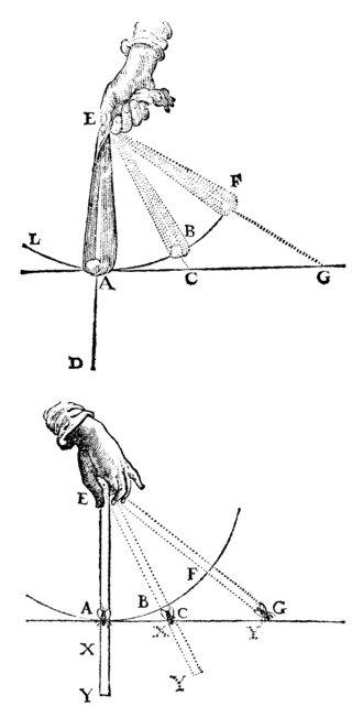 Principles of Philosophy - The illustration of movement of objects from the Principles