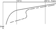 Diagramm Erstarrungskurve von Schokolade.png