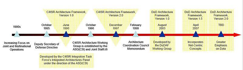 Department Of Defense Graphic Design