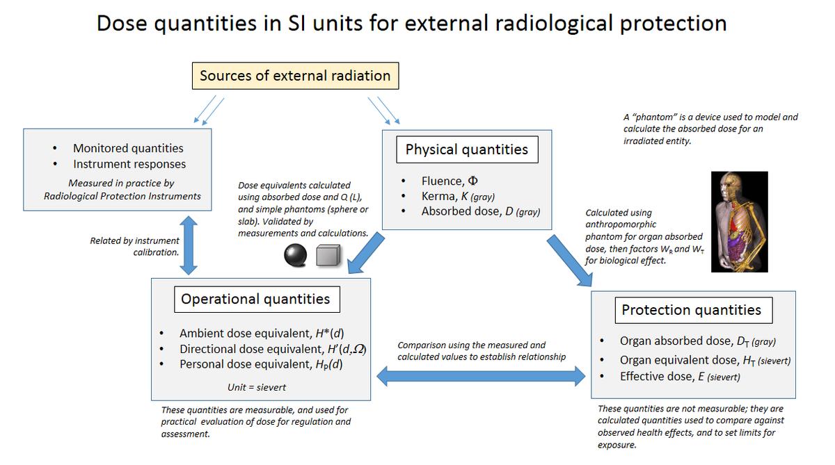 Effective Dose Radiation Wikipedia