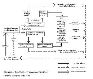 Watertable control - Figure 3. Positive and negative effects of land drainage