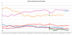 Portuguese legislative election, 2015 - 15-day average trend line of poll results from June 2011 to the present day, with each line's colour corresponding to a political party.