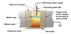 Electroslag welding - Image: Electroslag