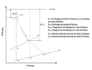 Degree of reaction - Figure 1. Enthalpy vs. Entropy diagram for stage flow in turbine