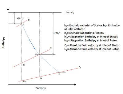 enthalpy diagram