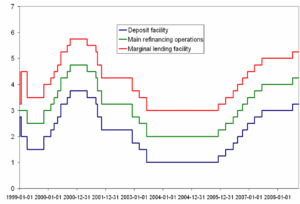 Eurozone_interest_rates, source of data: http:...