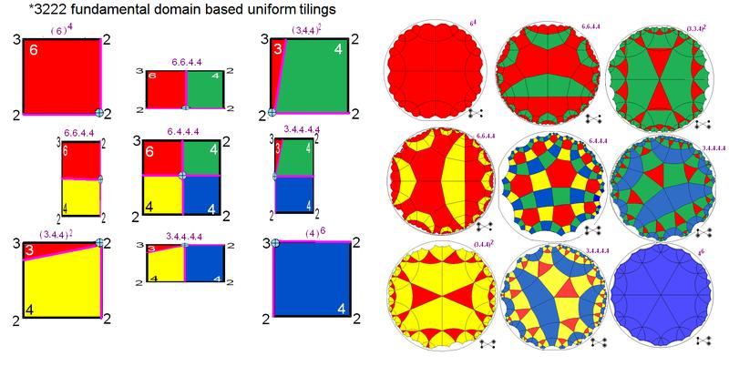 Example 3222 hyperbolic uniform tilings kaleidoscopes.png