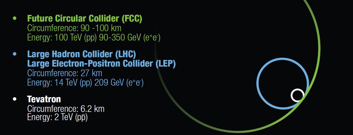 Future Circular Collider Wikipedia