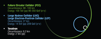 Future Circular Collider - The future circular colliders considered under the FCC study compared to previous circular colliders.