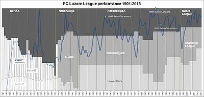 Luzern Fc Table