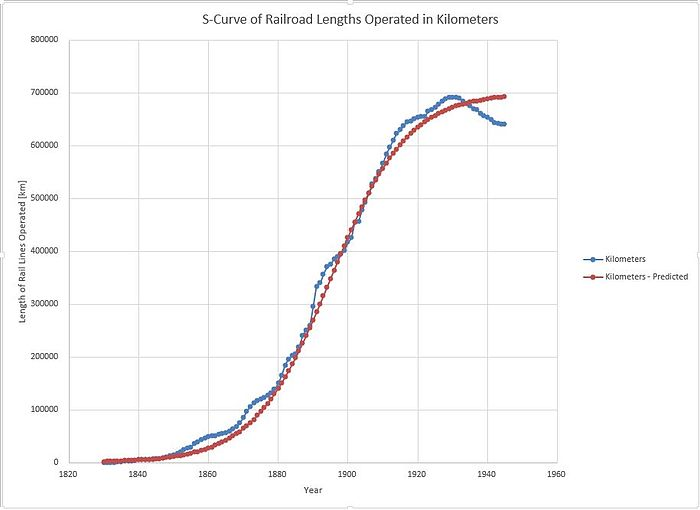 Figure 1 - S-Curve of Railroad Lengths Operated in Kilometers.JPG