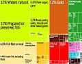 Fiji Export Treemap.jpg