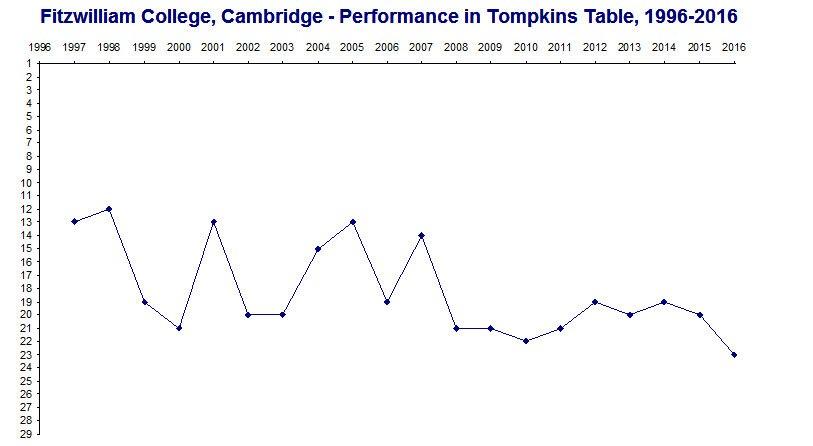 Fitzwilliam College, Cambridge - Performance in Tompkins Tables, 1996-2016