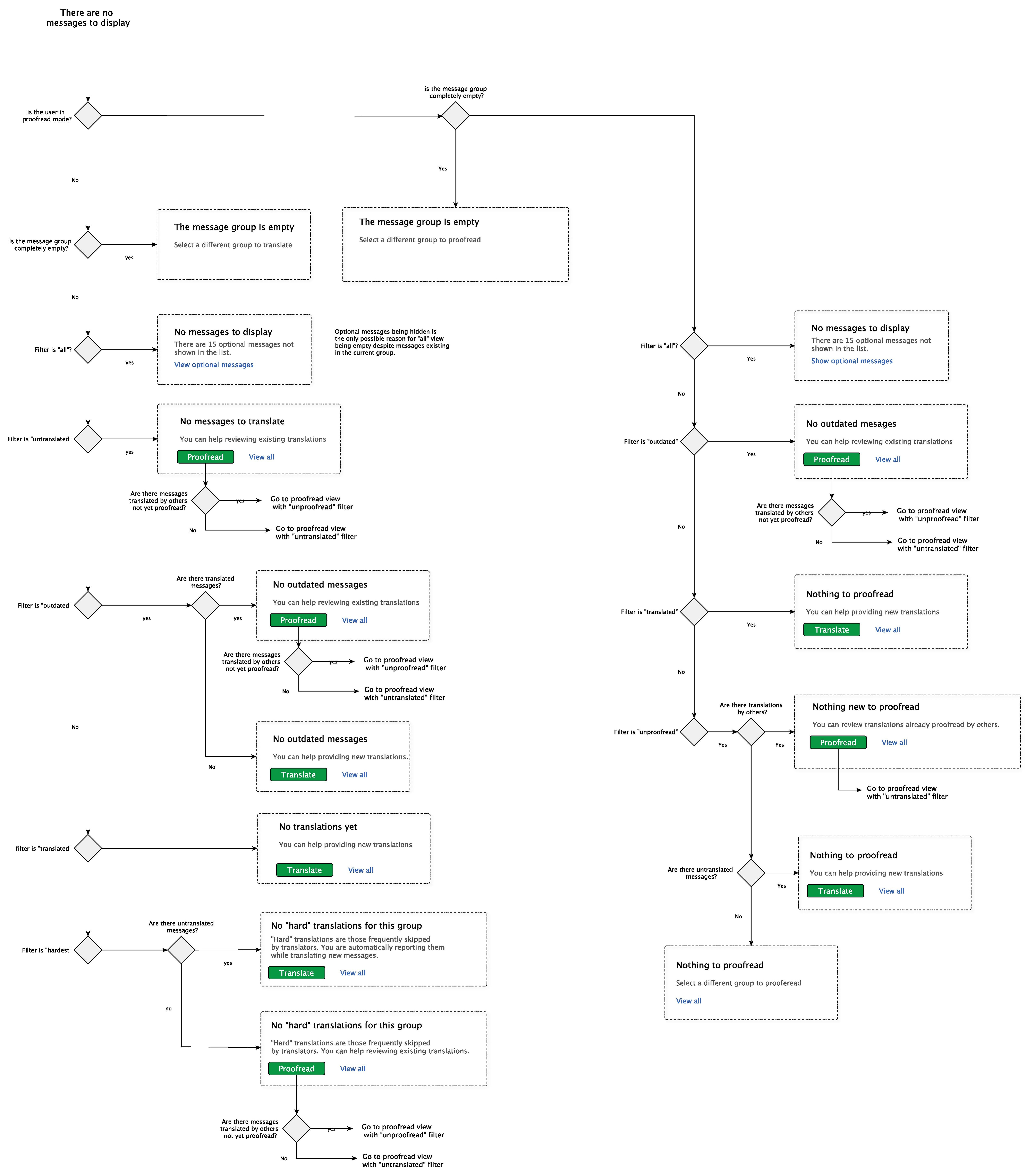 Fileflowchart for empty state in translate extension listingspdf fileflowchart for empty state in translate extension listingspdf nvjuhfo Gallery