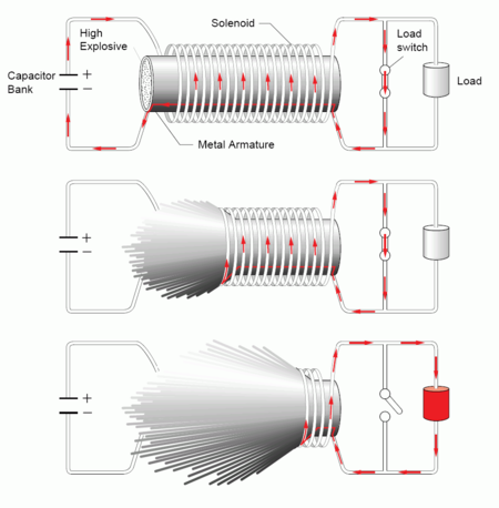 Electromagnetic Pulse Generator Schematic http://en.wikipedia.org/wiki/Explosively_pumped_flux_compression_generator