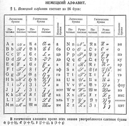 "A Russian dictionary from 1931, showing the ""German alphabet"" - the 3rd and 4th columns of each half are Fraktur and Kurrent respectively, with the footnote explaining ligatures used in Fraktur. Fraktur-ru.jpg"