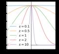 Gaussian function shape parameter.png