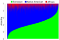 Genetic ancestries of Mexican-American living in Houston, Texas.png